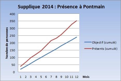 Supplique - Bilan 2014 - Courbe